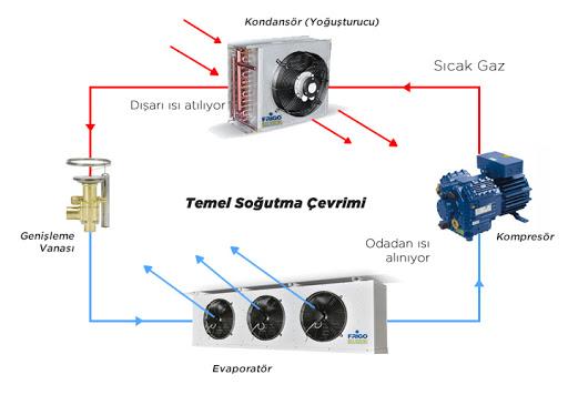 Chiller Soğutma Sistemi Şeması